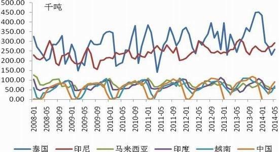 国联期货(月报):反弹第四浪天胶或先扬后抑